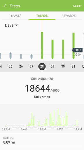 Damn that was a lot of walking at VMworld