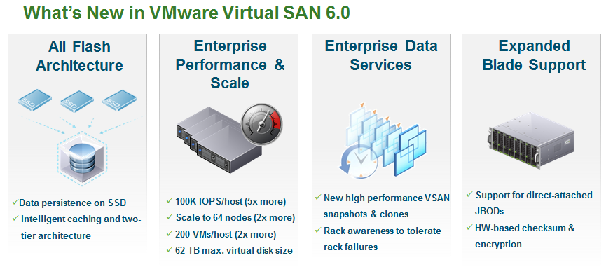 What's New with VSAN in vSphere 6 » Welcome to vSphere-land!