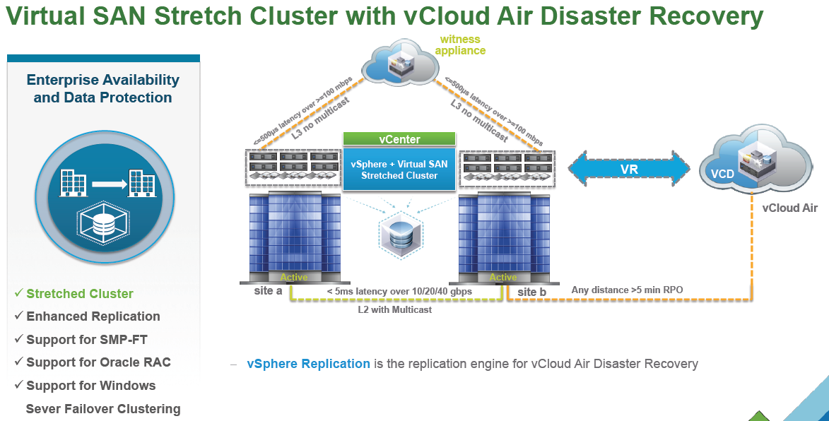What's New in VMware VSAN 6 1 » Welcome to vSphere-land!