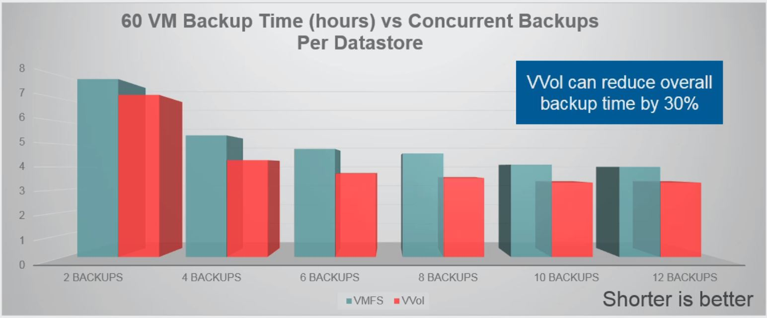 How VMware Virtual Volumes (VVols) will impact your backups