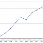 vmw-2013-attendance1