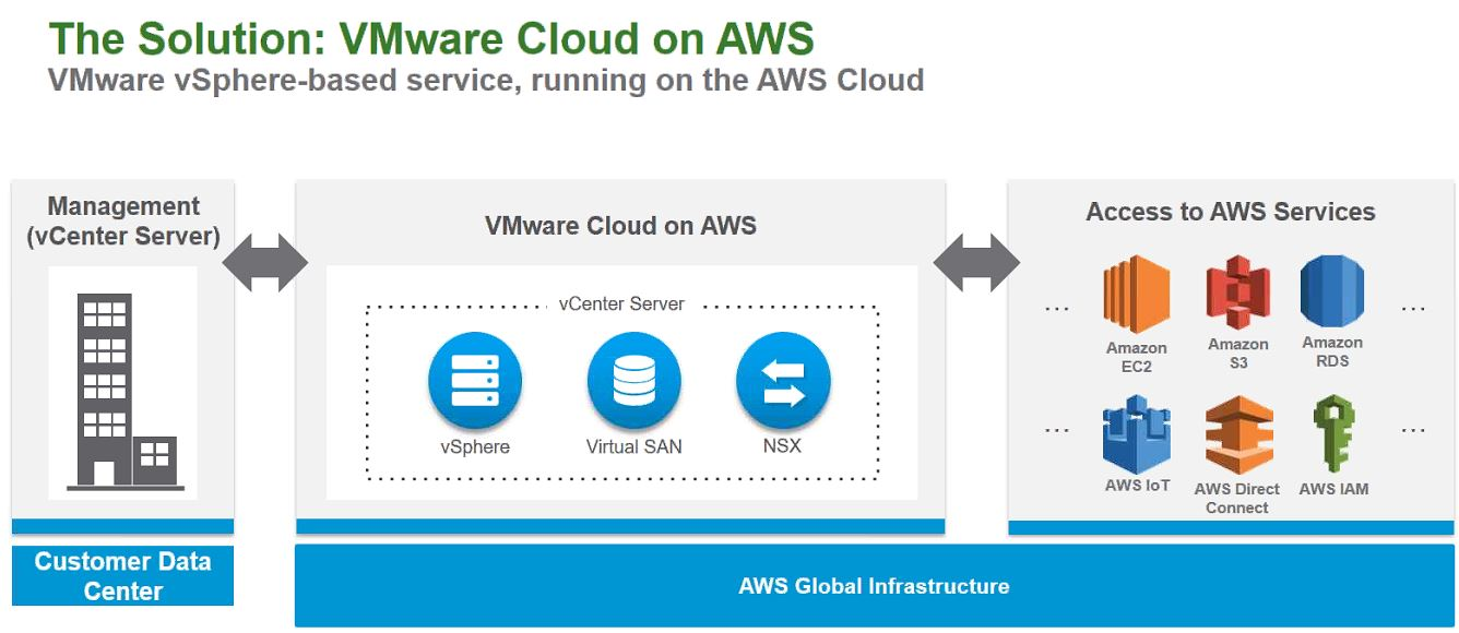 VMware on Amazon Web Services – if you can't beat 'em, join