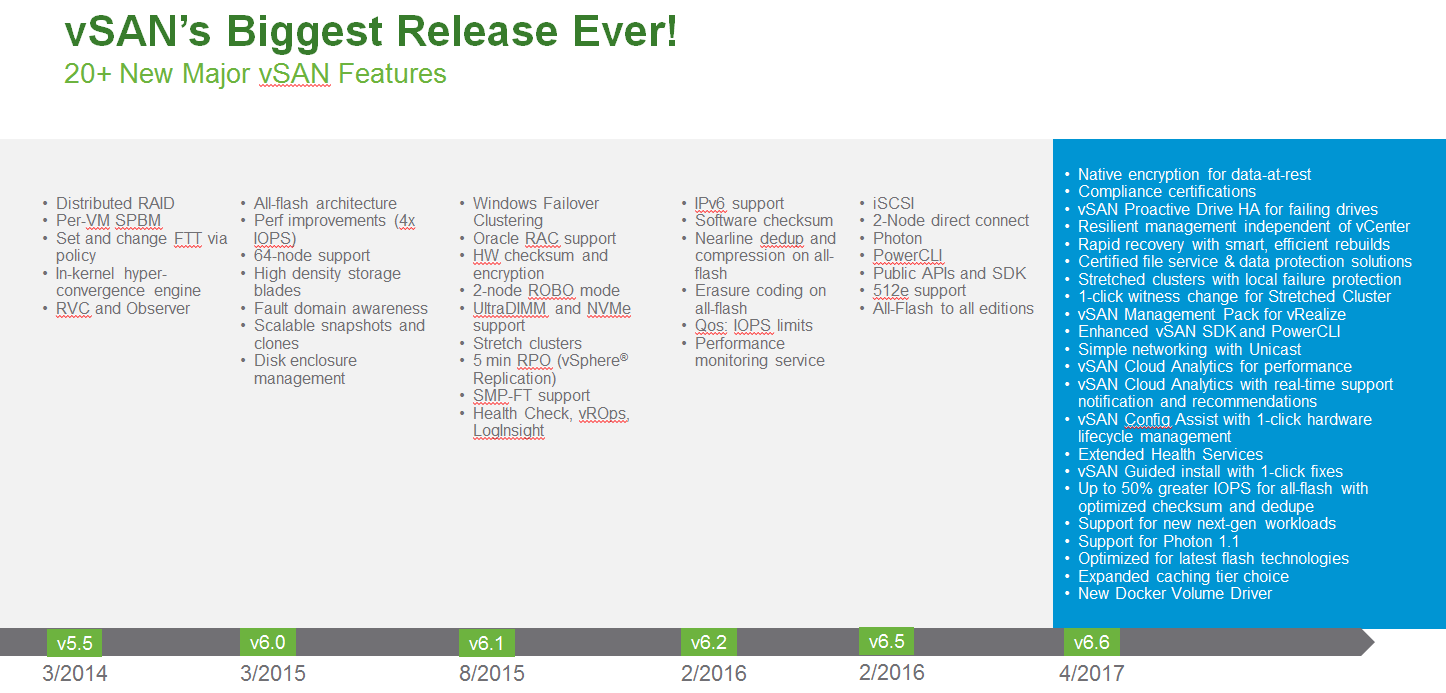 Search Results cpu » Welcome to vSphere-land!